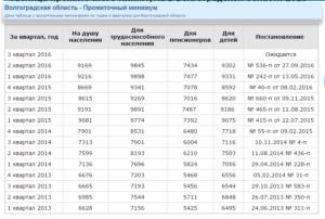Статистика взята с сайта http://www.assessor.ru/